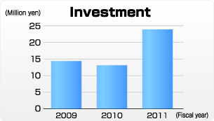 Fig:Investment, Costs