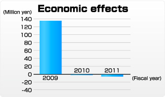 Fig:Economic effects