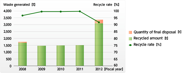 Image:Transition in the quantity of waste generated and recycling