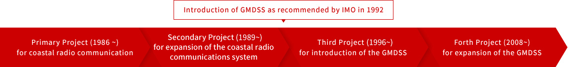 Introduction of GMDSS as recommended by IMO in 1992