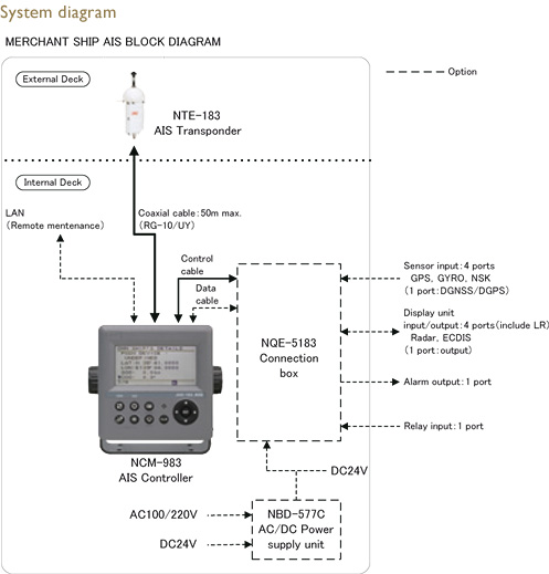 Image : MERCHANT SHIP AIS BLOCK DIAGRAM