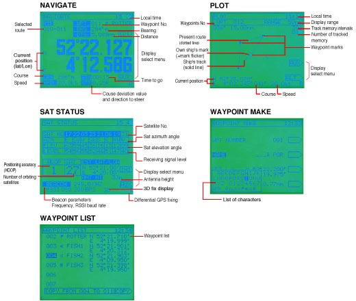 Image:Display JLR-7700MKII NAVIGATE, PLOT SAT STATUS WAYPOINT MAKE, WAYPOINT LIST